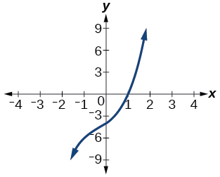 Graph of a polynomial that has a x-intercept at 1.