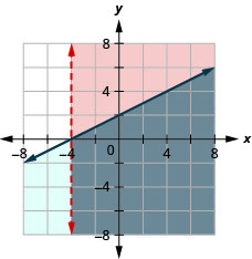 This figure shows a graph on an x y-coordinate plane of x is greater than negative 4 and x – 2y is less than or equal to negative 4. The area to the right or below each line is shaded slightly different colors with the overlapping area also shaded a slightly different color. One line is dotted.