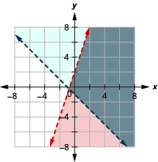 This figure shows a graph on an x y-coordinate plane of y is less than 3x +2 and y is greater than –x – 1. The area to the right of each line is shaded slightly different colors with the overlapping area also shaded a slightly different color. Both lines are dotted.