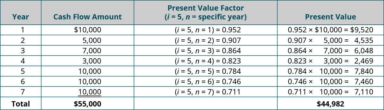 Year, Cash Flow Amount, PV Factor (i = 5, n = specific year), Present Value (respectively): 1, $10,000, (i = 5, n = 1) = 0.952, 0.952 x $10,000 = $9,520; 2, 5,000, (i = 5, n = 2) = 0.907, 0.907 x $5,000 = $4,535; 3, 7,000, (i = 5, n = 3) = 0.864, 0.864 x $7,000 = $6,048; 4, 3,000, (i = 5, n = 4) = 0.823, 0.823 x $3,000 = $2,469; 5, 10,000, (i = 5, n = 5) = 0.784, 0.784 x $10,000 = $7,840; 6, 10,000, (i = 5, n = 6) = 0.746, 0.746 x $10,000 = $7,460; 7, 10,000, (i = 5, n = 7) = 0.711, 0.711 x 10,000 = $7,110; Total, $55,000, - , $44,982.