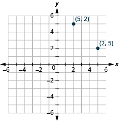 This answer graph shows the x y-coordinate plane. The x and y-axis each run from -6 to 6. There are two labeled points: the first is ordered pair (5, 2), and the second is (2, 5)