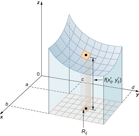 In xyz space, there is a surface z = f(x, y). On the x axis, the lines denoting a and b are drawn; on the y axis the lines for c and d are drawn. When the surface is projected onto the xy plane, it forms a rectangle with corners (a, c), (a, d), (b, c), and (b, d). There are additional squares drawn to correspond to changes of Delta x and Delta y. On the surface, a square is marked and its projection onto the plane is marked as Rij. The average value for this small square is f(x*ij, y*ij).