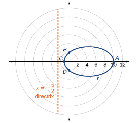 A horizontal ellipse is shown in a polar coordinate system, centered on the Polar Axis to the right of the Pole. The Vertices are on the Polar Axis. The right Vertex is labeled A and the left Vertex is labeled C and is to the left of the Pole.  Point A is on the Polar Axis at r = 10. The Polar Axis tick marks are labeled 2, 4, 6, 8, 10, 12. The upper and lower points where the ellipse intersects the vertical axis through the Pole are labeled B and D respectively. The Directrix, the vertical line x = negative 5/2, is shown.