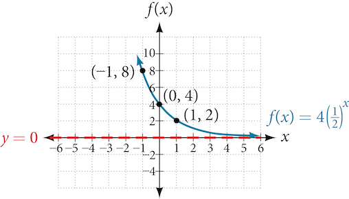 Graph of the function, f(x) = 4(1/2)^(x), with an asymptote at y=0. Labeled points in the graph are (-1, 8), (0, 4), and (1, 2).