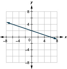 The figure shows a straight line drawn on the x y-coordinate plane. The x-axis of the plane runs from negative 7 to 7. The y-axis of the plane runs from negative 7 to 7. The straight line goes through the points (negative 6, 4), (negative 3, 3), (0, 2), (3, 1), and (6, 0).