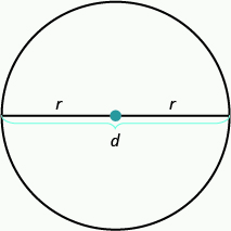 A circle is shown. A line runs through the widest portion of the circle. There is a red dot at the center of the circle. The half of the line from the center of the circle to a point on the right of the circle is labeled with an r. The half of the line from the center of the circle to a point on the left of the circle is also labeled with an r. The two sections labeled r have a brace drawn underneath showing that the entire segment is labeled d.