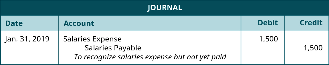 "Journal entry, dated January 31, 2019. Debit Salaries Expense 1,500. Credit Salaries Payable 1,500. Explanation: ""To recognize salaries expense but not yet paid."""