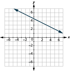 "The graph shows the x y-coordinate plane. The axes run from -7 to 7. A line passes through the points ""ordered pair -3,  6"" and ""ordered pair 5, 2""."