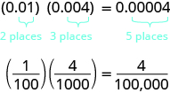 The top line says 0.01 times 0.004 equals 0.00004. Below the 0.01, it says 2 places. Below the 0.004, it says 3 places. Below the 0.00004, it says 5 places. The bottom line says 1 over 100 times 4 over 1000 equals 4 over 100,000.