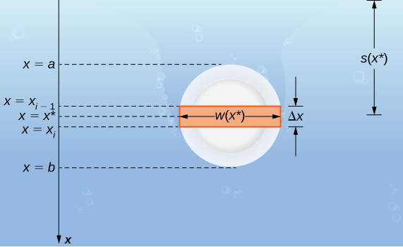 This image is the overhead view of a submerged circular plate. The x-axis is to the side of the plate. The plate's diameter goes from x=a to x=b. There is a strip in the middle of the plate with thickness of delta x. On the axis this thickness begins at x=xsub(i-1) and ends at x=xsubi. The length of the strip in the plate is labeled w(csubi).