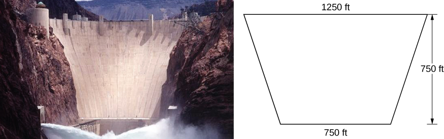 This figure has two images. The first is a picture of a dam. The second image beside the dam is a trapezoidal figure representing the dimensions of the dam. The top is 1250 feet, the bottom is 750 feet. The height is 750 feet.
