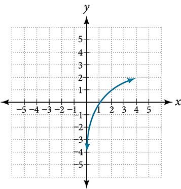 Graph of f^(-1)(x).