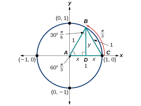 Graph of circle with an isoceles triangle inscribed.
