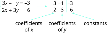 The equations are 3x plus y equals minus 3 and 2x plus 3y equals 6. A 2 by 3 matrix is shown. The first row is 3, 1, minus 3. The second row is 2, 3, 6. The first column is labeled coefficients of x. The second column is labeled coefficients of y and the third is labeled constants.