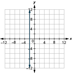 The figure shows a straight vertical line drawn on the x y-coordinate plane. The x-axis of the plane runs from negative 12 to 12. The y-axis of the plane runs from negative 12 to 12. The straight line goes through the points (negative 2, 1), (negative 2, 2), (negative 2, 3), and all other points with first coordinate negative 2. The line has arrows on both ends pointing to the outside of the figure.