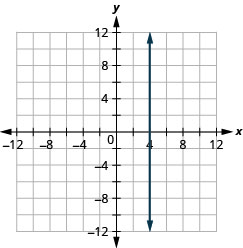 The figure shows a straight vertical line drawn on the x y-coordinate plane. The x-axis of the plane runs from negative 12 to 12. The y-axis of the plane runs from negative 12 to 12. The vertical line goes through the points (4, 0), (4, 1), (4, 2) and all points with first coordinate 4.