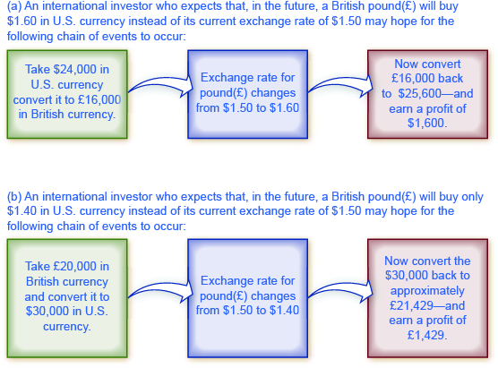 The chart shows the chain of events that investors would hope for based on whether or not they believed currency would appreciate or depreciate.