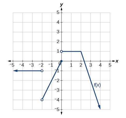 Graph of a piecewise function with three segments. The first segment goes from negative infinity to (-2, -1), an open point; the second segment goes from (-2, -4), an open point, to (0, 0), a closed point; the final segment goes from (0, 1), an open point, to positive infinity.