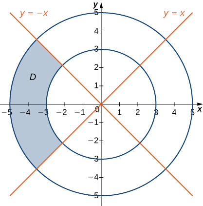 A sector of an annulus D is drawn between theta = 3 pi/4 and theta = 5 pi/4 with inner radius 3 and outer radius 5.