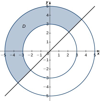 Half of an annulus D is drawn between theta = pi/4 and theta = 5 pi/4 with inner radius 3 and outer radius 5.