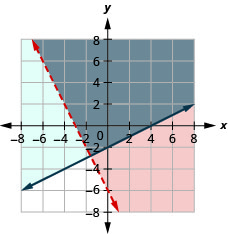 The figure shows the graph of the inequalities two times x plus y greater than minus six and minus x plus two times y greater than or equal to minus four. Two intersecting lines, one in blue and the other in red, are shown. The area bound by the lines is shown in grey. It is the solution.