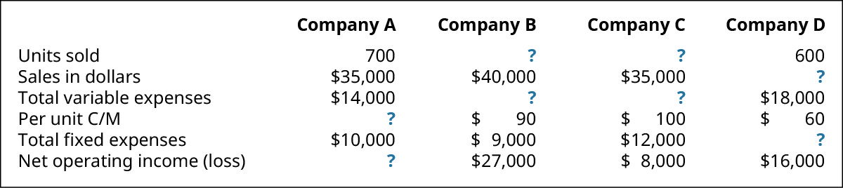 Company A, Company B, Company C, Company D (respectively): Units Sold 700, ?, ?, 600; Sales in Dollars $35,000, $40,000, $35,000, ?; Total Variable Expenses $14,000, ?, ?, $18,000; Per Unit C/M ?, $90, $100, $60; Total Fixed Expenses $10,000, $9,000, $12,000, ?; Net Operating Income (loss) ?, $27,000, $8,000, $16,000.