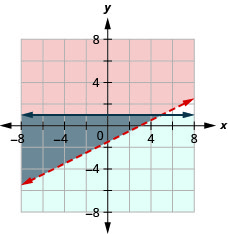 This figure shows a graph on an x y-coordinate plane of x – 2y is less than 3 and y is less than or equal to 1. The area to the left or below each line is shaded different colors with the overlapping area also shaded a different color. One line is dotted.