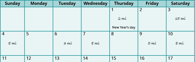 An image of a calendar is shown. On Thursday the first, labeled New Year's Day, is written 2 mi. On Saturday the third is written 15 mi. On the 4th, 8 mi. On the 6th, 3 mi. On the 7th, 8 mi. On the 9th, 5 mi. On the 10th, 8 mi.