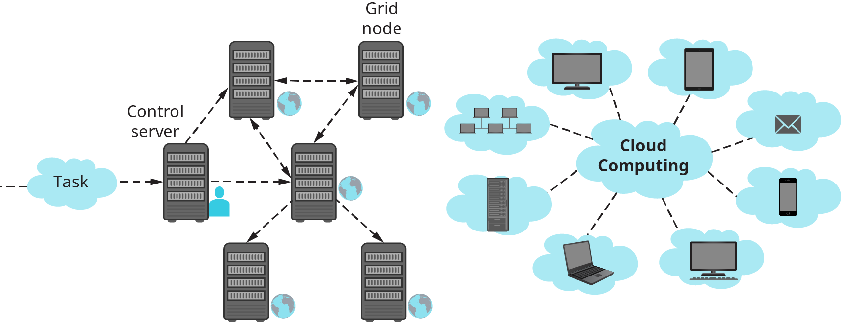 In grid computing, a task is sent to a control server, then bounced back and forth between servers around the globe. With cloud computing, multiple devices, such as laptops, cell phones, networks, all connect to a single cloud source.