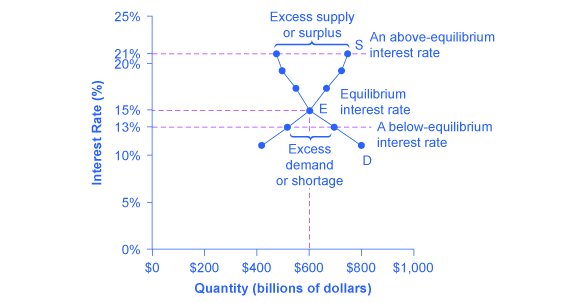 The graph shows how a price set below equilibrium causes a shortage of credit and how one set above the equilibrium creates a surplus of credit