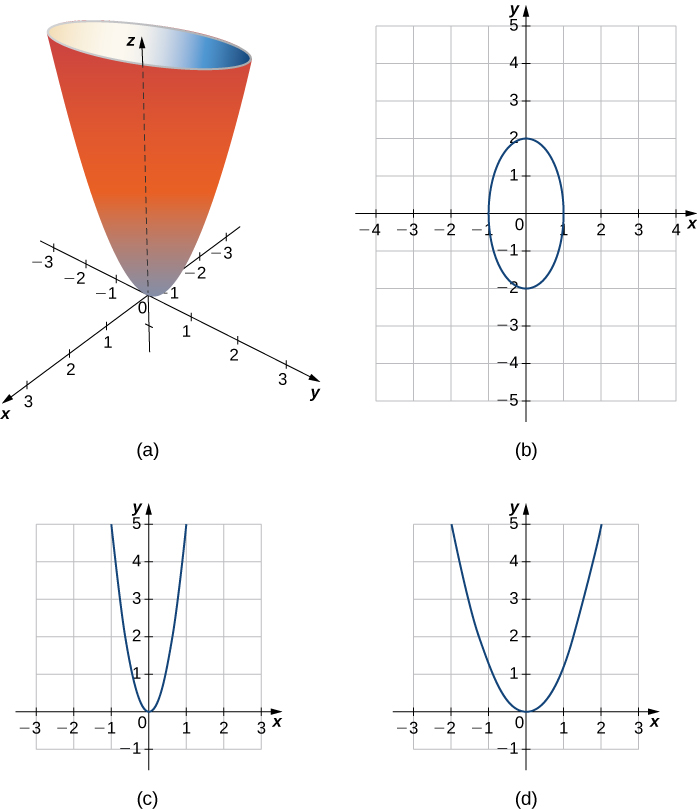 This figure has four images. The first image is the image of a surface. It is in the 3-dimensional coordinate system on top of the origin. A cross section of this surface parallel to the x y plane would be an ellipse. A cross section parallel to the x z plane would be a parabola. A cross section of the surface parallel to the y z plane would be a parabola. The second image is the cross section parallel to the x y plane and is an ellipse. The third image is the cross section parallel to the x z plane and is a parabola. The fourth image is the cross section parallel to the y z plane and is a parabola.