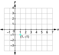 "The graph shows the x y-coordinate plane. The x-axis runs from -1 to 7. The y-axis runs from -3 to 4. A labeled point is drawn at ""ordered pair 1, -1""."