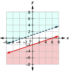 The figure shows the graph of the inequalities minus three times x plus six times y greater than twelve and four times y less than or equal to two times x minus four. Two non intersecting lines, one in blue and the other in red, are shown.