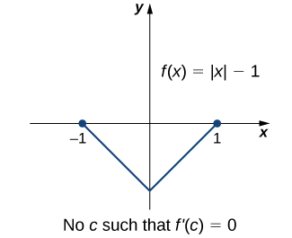 The function f(x) = |x| − 1 is graphed. It is shown that f(1) = f(−1), but it is noted that there is no c such that f'(c) = 0.