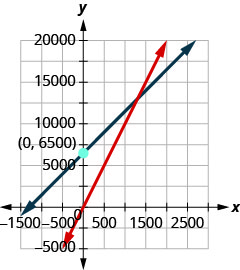 Figure shows a graph with two intersecting lines. One of them passes through the origin. The other crosses the y axis at point 6560.