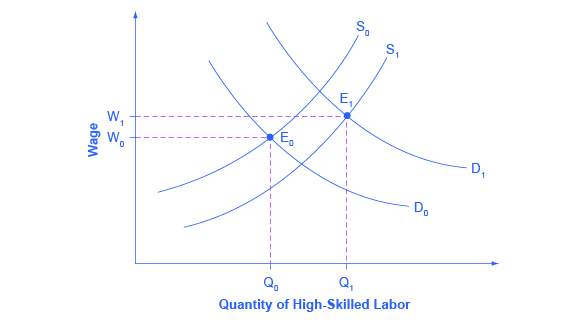 The graph shows how wages rise for high-skilled labor even though supply increases. The graph has two upward sloping supply curves, two downward sloping demand curves, and two points of equilibrium.