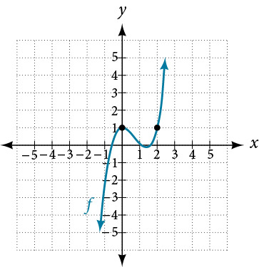 Graph of an odd function with multiplicity of two and with two points at (0, 1) and (2, 1).