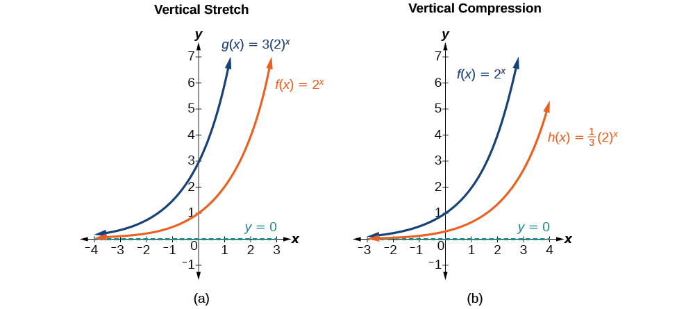 Two graphs where graph a is an example of vertical stretch and graph b is an example of vertical compression.