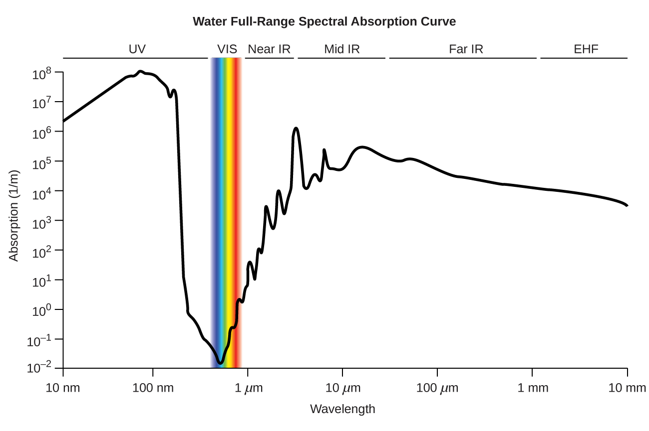 "A line graph is titled ""Water Full-Range Spectral Absorption Curve."" The x-axis is titled ""Wavelength"" and the y-axis is titled ""Absorption ( 1 per meter )."" Evenly spaced tick marks on the x-axis denote 10 nanometers, 100 nanometers, 1 micrometer, 10 micrometers, 100 micrometers, 1 millimeter, and 10 millimeters. Evenly spaced tick marks on the y-axis denote 10 superscript negative two, 10 superscript negative one, 10 superscript zero, 10 superscript one, 10 superscript two, 10 superscript three, 10 superscript four, 10 superscript five, 10 superscript six, 10 superscript seven, and 10 superscript eight. Above the graph, horizontal lines indicate the range of wavelengths for U V, V I S, near I R , mid I R , far I R , and E H F. The graph contains one line that begins at 10 nanometers and a little more than 10 superscript six. Moving from left to right, this line ascends gradually until it reaches a point near 100 nanometers and 10 superscript eight. From this point, the line steeply descends to a point a little more than halfway between 100 nanometers and 1 micrometer, and slightly more than 10 superscript two. This point indicates the end of the range labeled ""U V"" and the beginning of the range labeled ""V I S."" The range labeled ""V I S"" is shaded with a color spectrum including the full range of Roy G Biv colors. Here, the line briefly descends in the same path as before, and then steeply ascends to a point near 1 micrometer and 10 superscript zero. This point indicates the end of the range labeled ""V I S"" and the beginning of the range labeled ""near I R."" The line continues its steep ascent, with short, abrupt descents in between, until it reaches a point a little more than halfway between 1 micrometer and 10 micrometers, and a little more than 10 superscript six. This point indicates the end of the range labeled ""near I R"" and the beginning of the range labeled ""mid I R."" Here, the line moves steeply and sporadically up and down until it reaches a point a little more than halfway between 10 micrometers and 100 micrometers, and slightly more than 10 superscript five. This point indicates the end of the range labeled ""Mid I R"" and the beginning of the range labeled ""Far I R."" The line descends very gradually to a point slightly more than 1 millimeter and slightly more than 10 superscript four. This point indicates the end of the range labeled ""Far I R"" and the beginning of the range labeled ""E H F."" The line continues its gradual descent to 10 millimeters and slightly more than 10 superscript three. This point indicates the end of the range labeled ""E H F."""