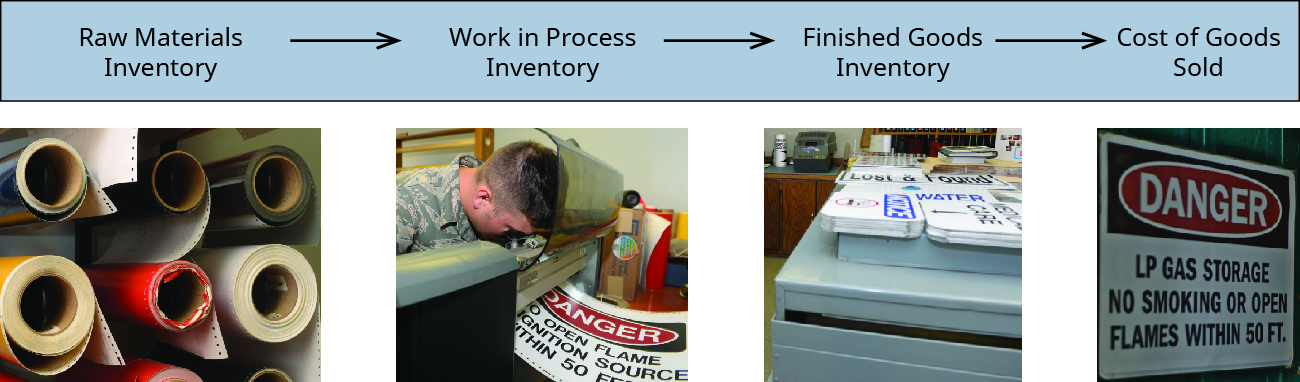Pictures of Raw Materials Inventory (rolls of vinyl), Work in Process (an employee creating a sign), Finished Goods Inventory (stacks of signs), Cost of Goods Sold (an installed sign).