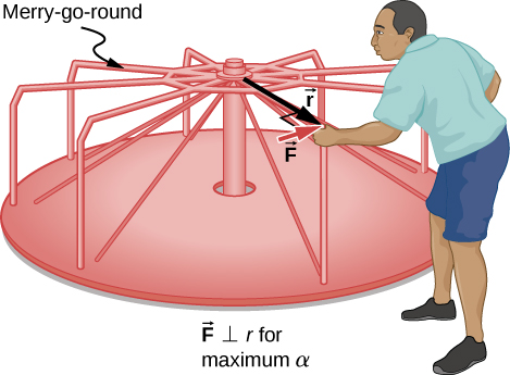 Figure shows a man that pushes a merry-go-round at its edge and perpendicular to its radius.