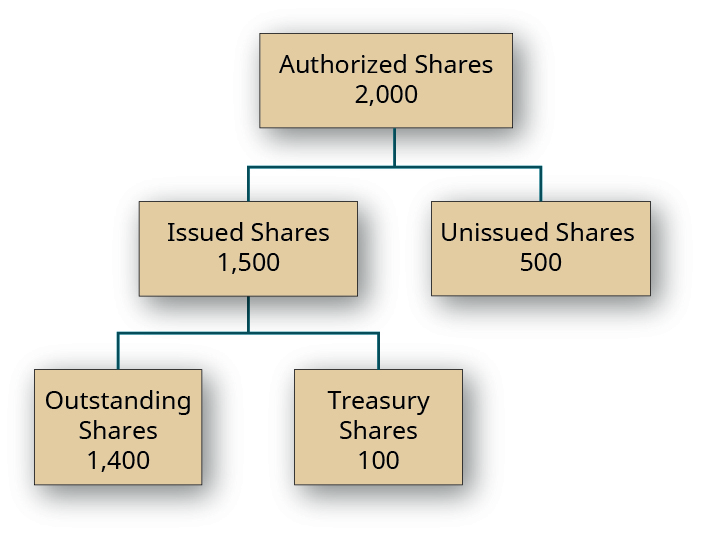 Chart showing a box with 2,000 Authorized Shares divided into two boxes: 1,500 Issued Shares and 500 Unissued Shares. The Issued Shares box is then divided into two boxes: 1,400 Outstanding Shares and 100 Treasury Shares.