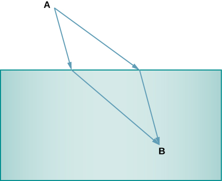 Diagram shows two arrows running from point A to the top of a shaded box. Where they meet the shaded box, two new arrows emerge inside the box. These arrows meet at a point B inside the box.