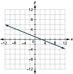 The figure shows a straight line drawn on the x y-coordinate plane. The x-axis of the plane runs from negative 12 to 12. The y-axis of the plane runs from negative 12 to 12. The straight line goes through the points (negative 10, 5), (negative 5, 3), (0, 1), (5, negative 1), and (10, negative 3).