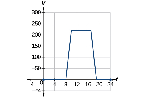 A blue graph is shown on a set of t and v axes. The scale is minus four to plus twenty-four for t and minus four to three hundred for v. The graph lies along the t axis from the origin to eight, then rises as a straight line to ten, two hundred twenty. Then it is a horizontal straight line to seventeen, two hundred twenty. It then is a straight line to the t axis at nineteen. It is then a straight line along the t axis until t equals twenty four.