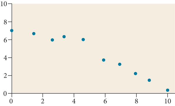 Scatter plot with a domain of 0 to 10 and range of 0 to 7 with the points: (0,7.3); (1,7); (2.2,6); (3.6,7); (4.8,6.2); (5.8,4); (6.6,3.8); (7.9,2.4); (8.8,2); and (10,0.1).