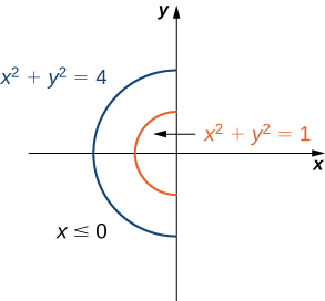 Two semicircles are drawn in the second and third quadrants, with equations x squared + y squared = 1 and x squared + y squared = 2.