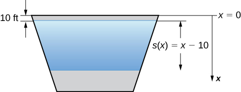 This figure is a trapezoid with the longer side on top. There is a smaller trapezoid inside the first with height labeled s(x)=x-10. It represents the depth of the water. It is also 10 feet below the top of the larger trapezoid. The top of the larger trapezoid is at x=0.