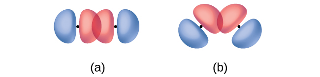 Two diagrams are shown. Diagram a contains two molecules whose p orbitals, which are depicted as two balloon-shaped structures that meet together to form a peanut shape, are laid end over end, creating an area of overlap. In diagram b, the same two molecules are shown, but this time, they are laid out in a way so as to form a near-ninety degree angle. In this diagram, the ends of two of these peanut-shaped orbitals do not overlap nearly as much.