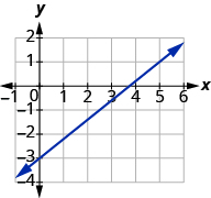 "The graph shows the x y-coordinate plane. The x-axis runs from -1 to 6. The y-axis runs from -4 to 2. A line passes through the points ""ordered pair 5,  1"" and ""ordered pair 0, -3""."